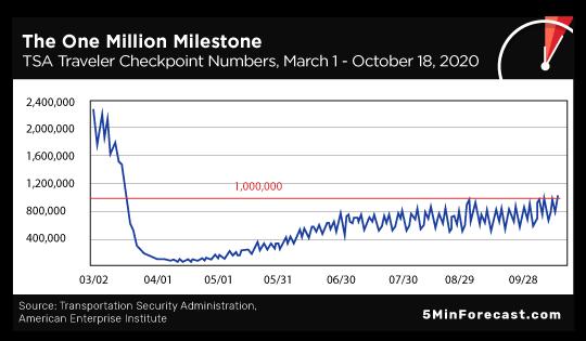 Million Milestone