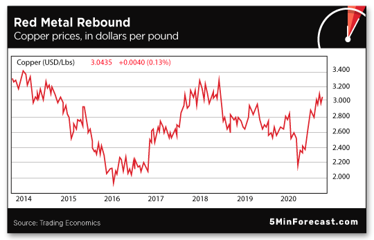 Red Metal Rebound