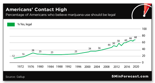 Americans' Contact High