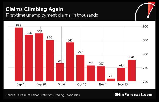 Claims Climbing Again