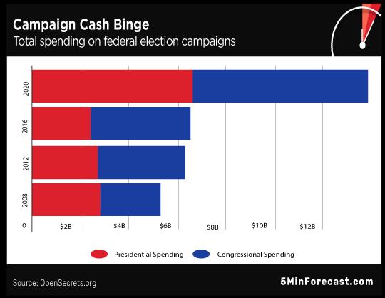 Campaign Cash Binge