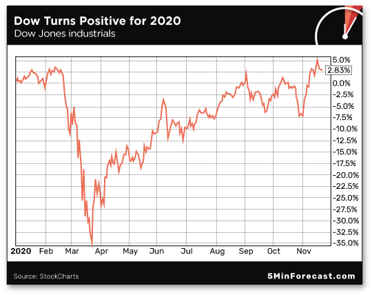 Dow Turns Positive for 2020