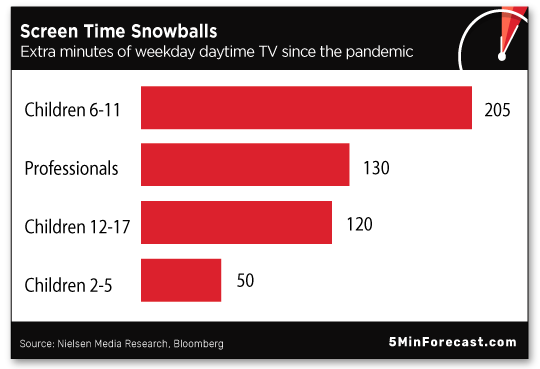 Screen Time Snowballs