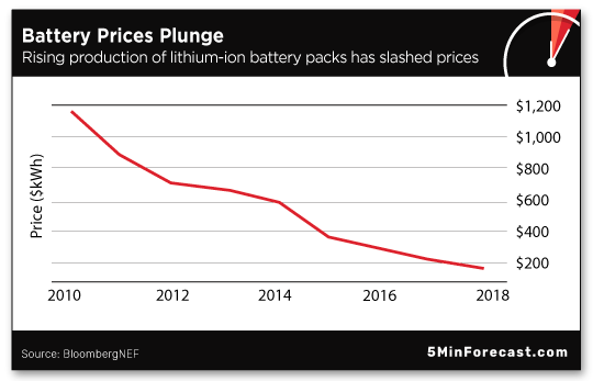 Battery Prices Plunge
