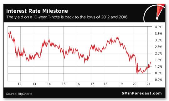 Interest Rate Milestole