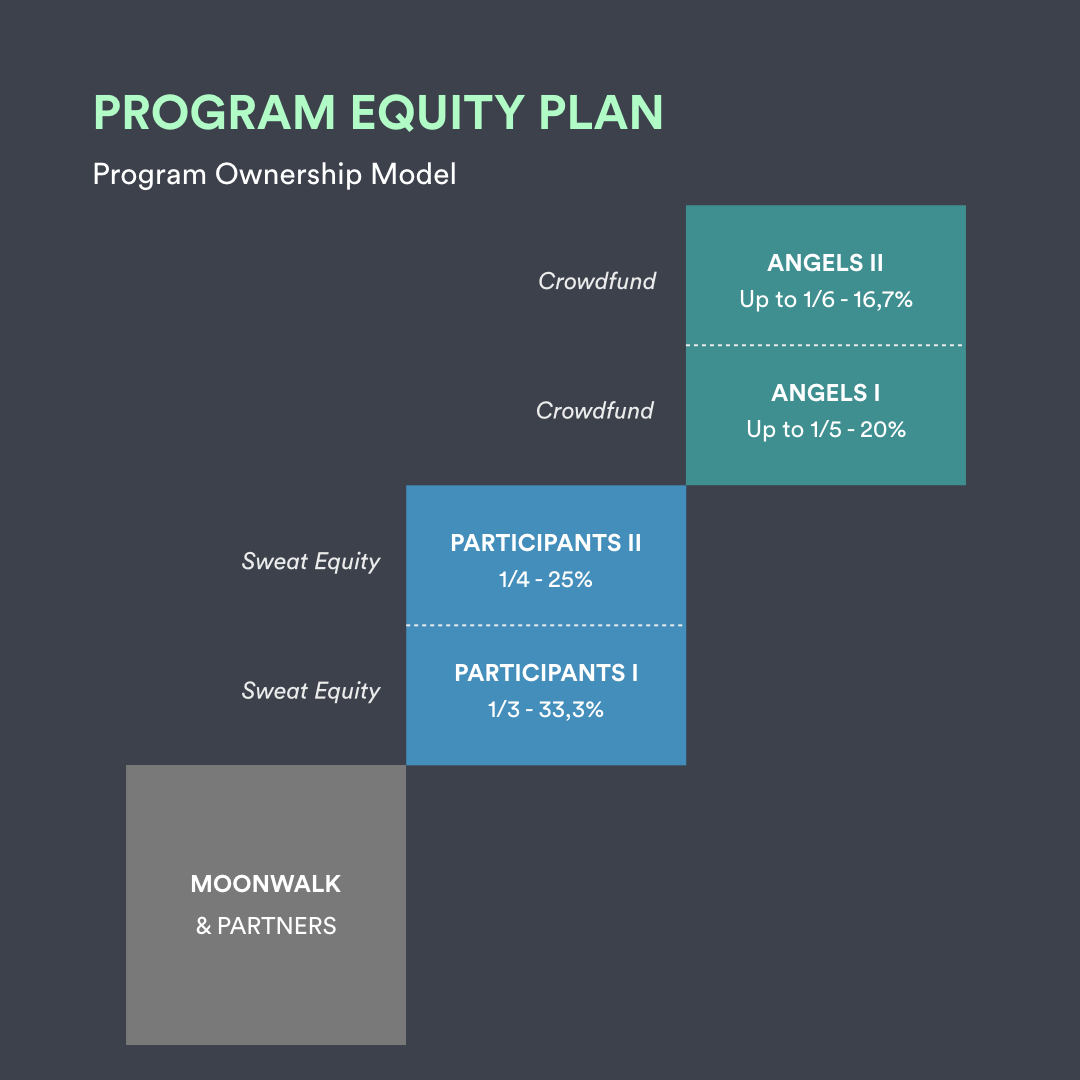 Moonwalk Learning Portfolio Equity Plan
