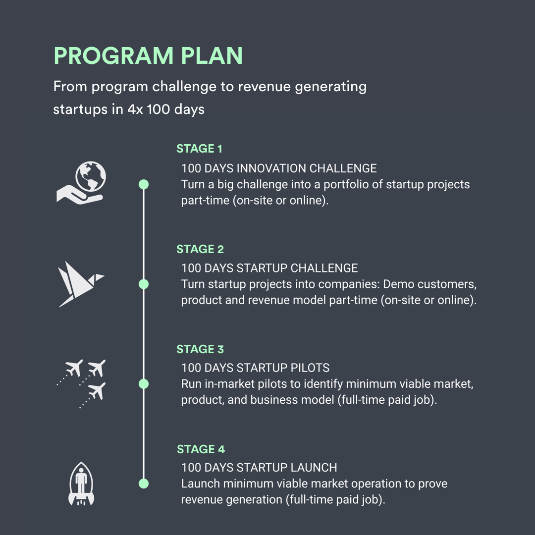 Moonwalk Learning Program Stages