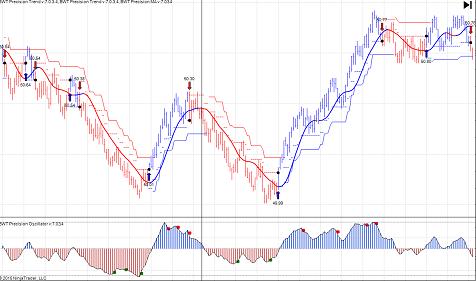 Forex indicator to detect sideways market