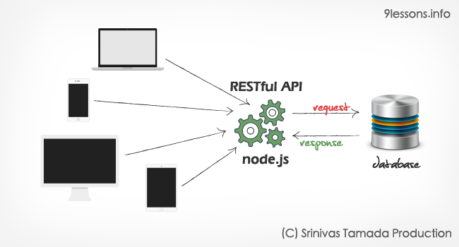 Create a RESTful API using NodeJS and  MySQL Database