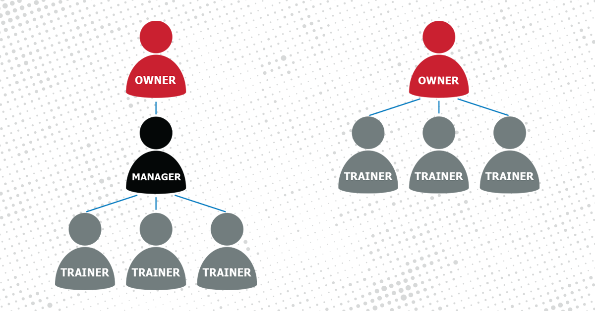 Introducing: 9Round's Semi-Absentee Ownership Franchise Model