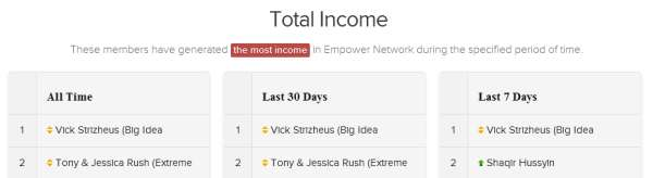 Empower network leaderboard