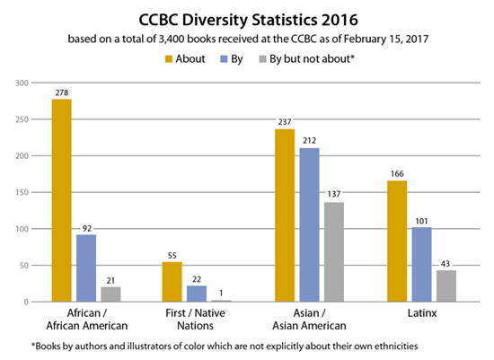 The CCBC's Diversity Statistics: A Conversation with Kathleen T. Horning