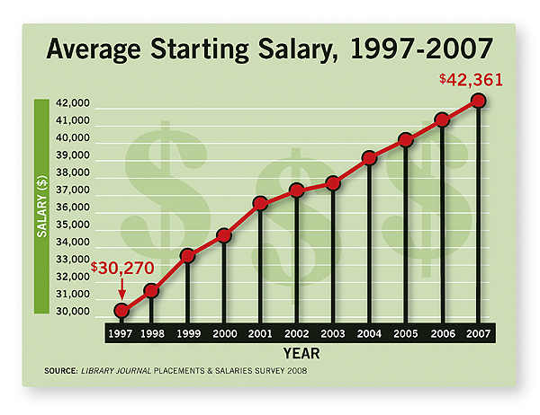 Average Starting Salary for Librarians