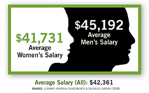 Average Men and Women's Library Salaries