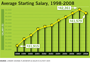 Average Starting Salary, 1998-2008, Library Journal Placements & Salaries Survey 2009