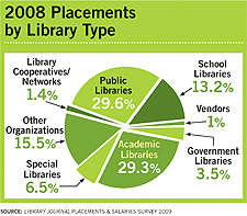 2008 Placements by Library Type - Library Journal Placements & Salaries Survey 2009
