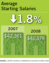 Average Starting Salaries for 2007 and 2008 - Library Journal Placements & Salaries Survey 2009