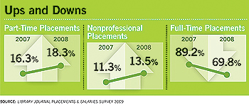 Ups and Downs - Part-Time, Nonprofessional, Full-Time Placements, 2007/2008 - Library Journal Placements & Salaries Survey 2009