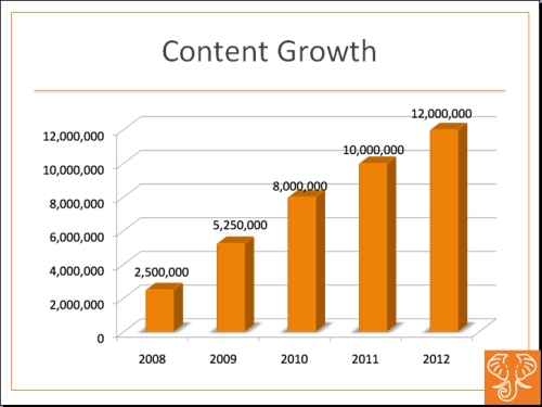 HathiTrust content growth