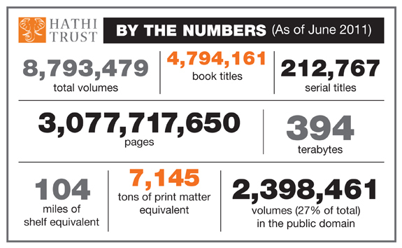 HathTrust By the Numbers