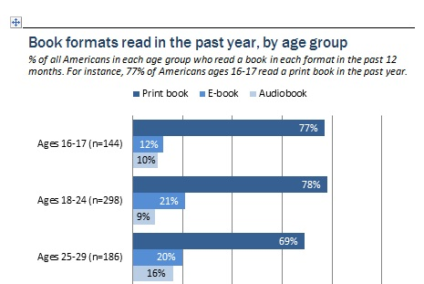 Book Formats bar graph