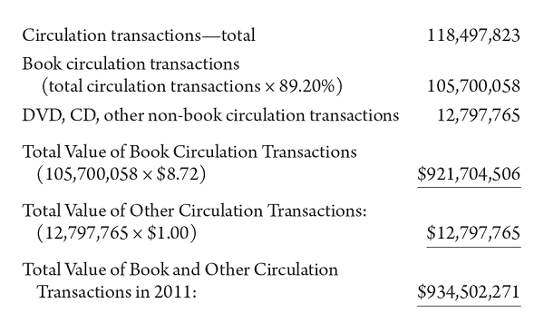 Chart of value of circulated materials from Texas state library study