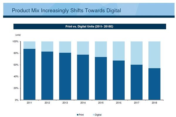Cengage product mix shift to digital bar chart