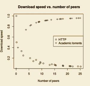 DL Speed