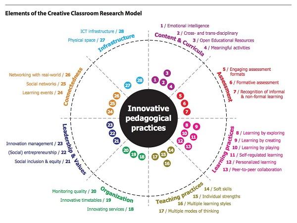 Elements of Creative Classroom Model