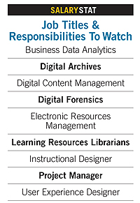 Job Titles & Responsiblities to watch: Business Data Analytics, Digital Archives, Digital Content Management, Digital Forensics, Electronic Resources Management, Learning Resources Librarians, Instructional Designer, Project Manager, User Experience Designer