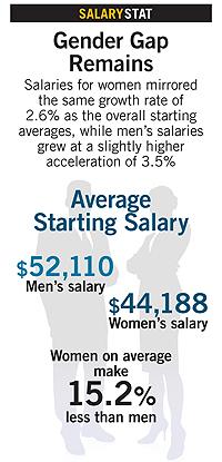 Gender Gap salary graphic: Men $52,110, women $44,188. Women on average make 15.2% less than men