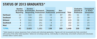 Status of 2013 Graduates table; for a screen readable version, click link