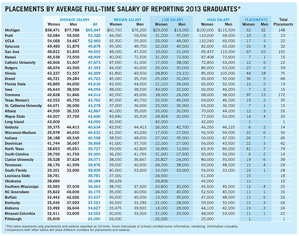 Placements by Average Full Time Salary of Reporting 2013 Graduates tables; for a screen readable version, please click link