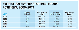 Average Salary Table for Starting Library Positions 2009-2013. For a screen-readable version, clink link