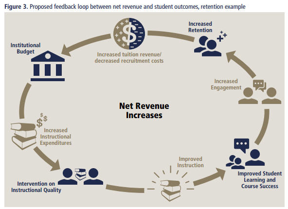 Source: American Council of Education. Instructional Quality, Student Outcomes and Institutional Finances. Pg. 6