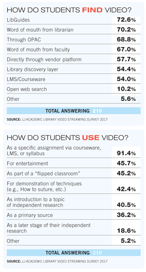The Academic Mainstream   Streaming Video   Library Journal