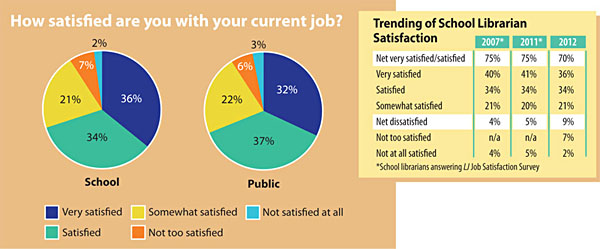 HowSatisfied SLJ's 2013 Job Satisfaction Survey | Whats Not to Love?