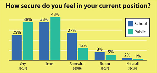 HowSecure SLJ's 2013 Job Satisfaction Survey | Whats Not to Love?