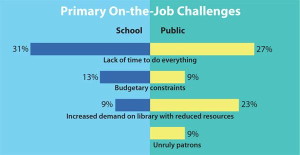 PrimaryChallenges SLJ's 2013 Job Satisfaction Survey | Whats Not to Love?