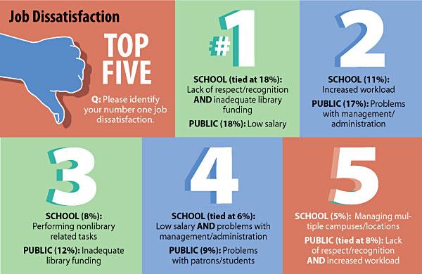 slj1305 FT Survey ChartDissat SLJ's 2013 Job Satisfaction Survey | Whats Not to Love?