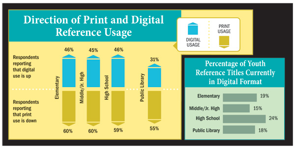 All charts source: 2014School Library Journal and Public Library Spending Surveys.
