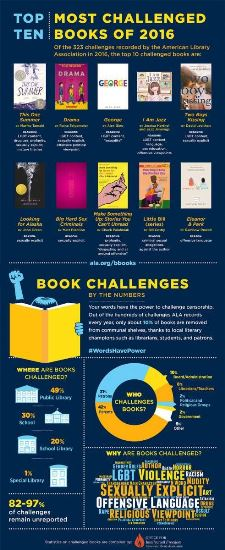 Getting Ready for Banned Books Week? Check Out SLJ's Updated Pinterest Board
