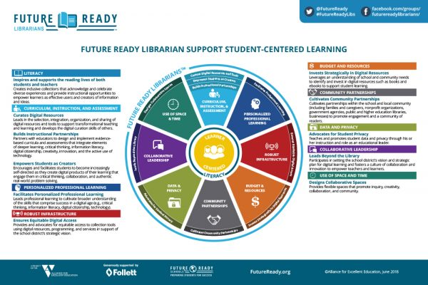 Future Ready Librarians Update Framework; ISTE Creates Crosswalk