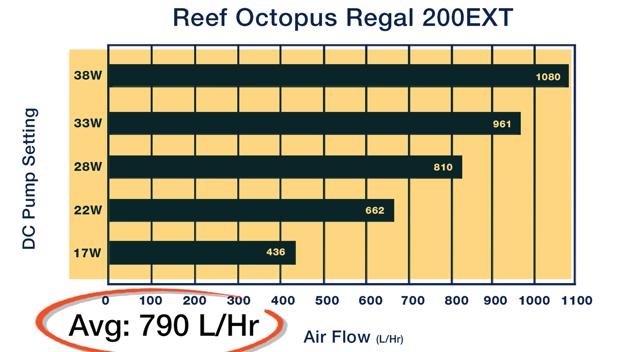 Regal 200EXT Pump Speed