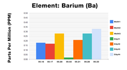 Barium ICP Test Results