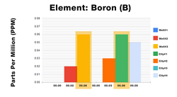 Boron ICP Test Results