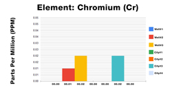 Chromium ICP Test Results