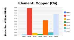 Copper ICP Test Results