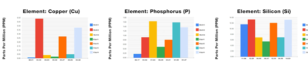 Phosphorus, Silicon, and copper ICP test results