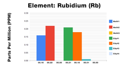 Rubidium ICP Test Results